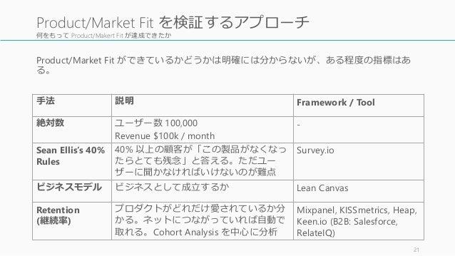 何をもって Product/Makert Fit が達成できたか 21 Product/Market Fit を検証するアプローチ 手法 説明 Framework / Tool 絶対数 ユーザー数 100,000 Revenue $100k /...