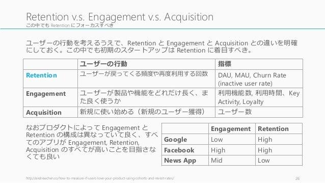 この中でも Retention にフォーカスすべき ユーザーの行動を考えるうえで、Retention と Engagement と Acquisition との違いを明確 にしておく。この中でも初期のスタートアップは Retention に着目...