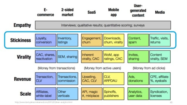 http://www.startuplessonslearned.com/2013/03/lean-analytics.html 45