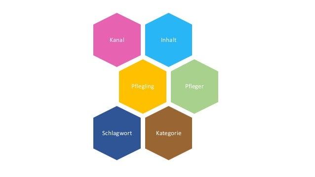 InhaltKanal Pflegling Pfleger KategorieSchlagwort