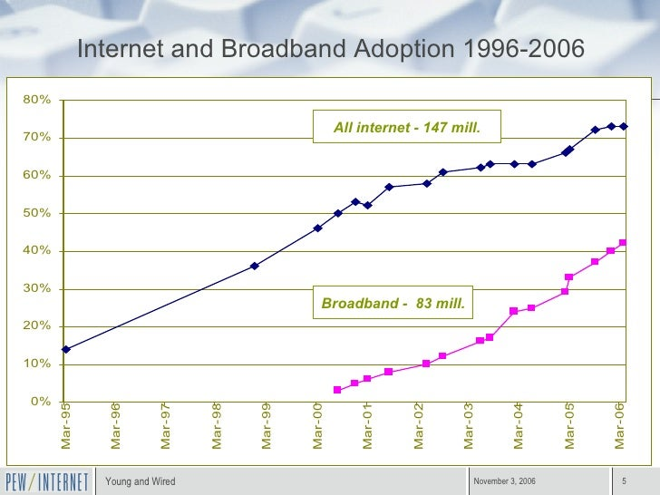 Internet and Broadband Adoption 1996-2006 All internet - 147 mill. Broadband -  83 mill.