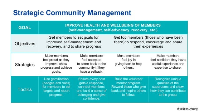 Connect: How Mayo Clinic's Patient Community Changes Health Care and …