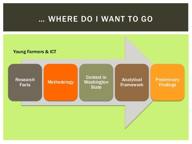 Young farmers and information & communication technologies (ICTs) Slide 3