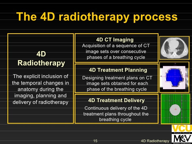 The 4D radiotherapy process 4D Radiotherapy 4D CT Imaging 4D Treatment Planning 4D Treatment Delivery Acquisition of a seq...