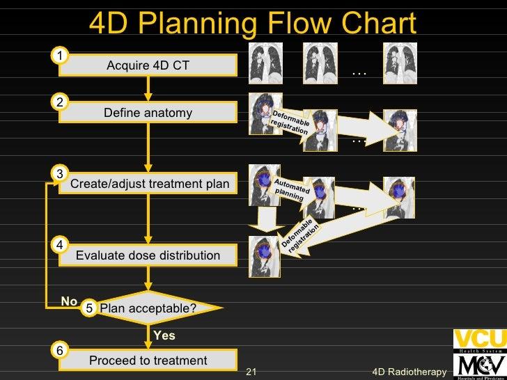 4D Planning Flow Chart Acquire 4D CT Define anatomy Create/adjust treatment plan Evaluate dose distribution 1 4 3 2 Procee...