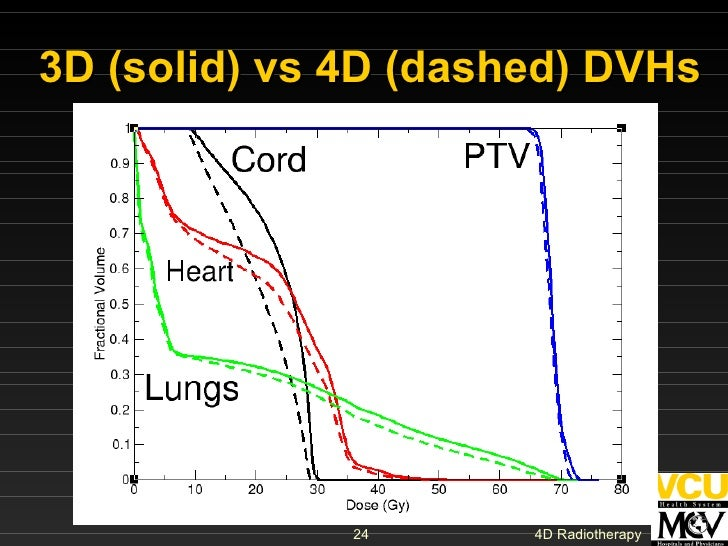 3D (solid) vs 4D (dashed) DVHs