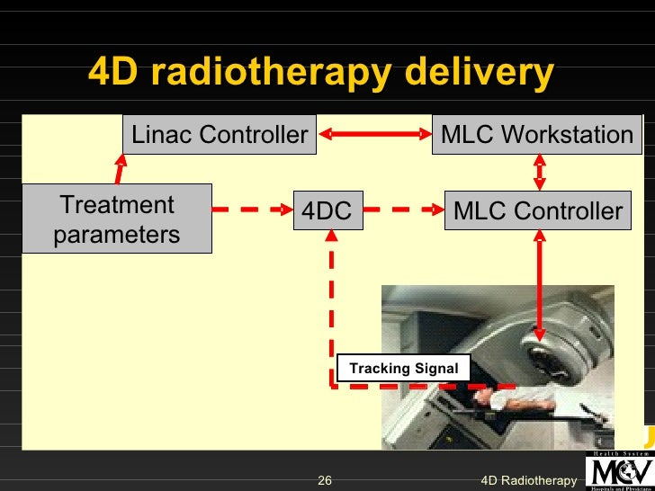4D radiotherapy delivery