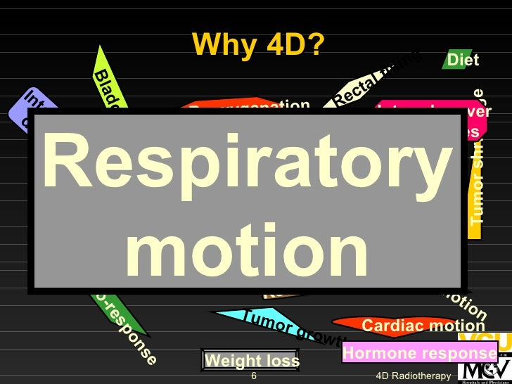 Why 4D? Chemo-response GI motion Inter-observer  differences Tumor growth Tumor shrinkage Tumor spread Reoxygenation Repai...