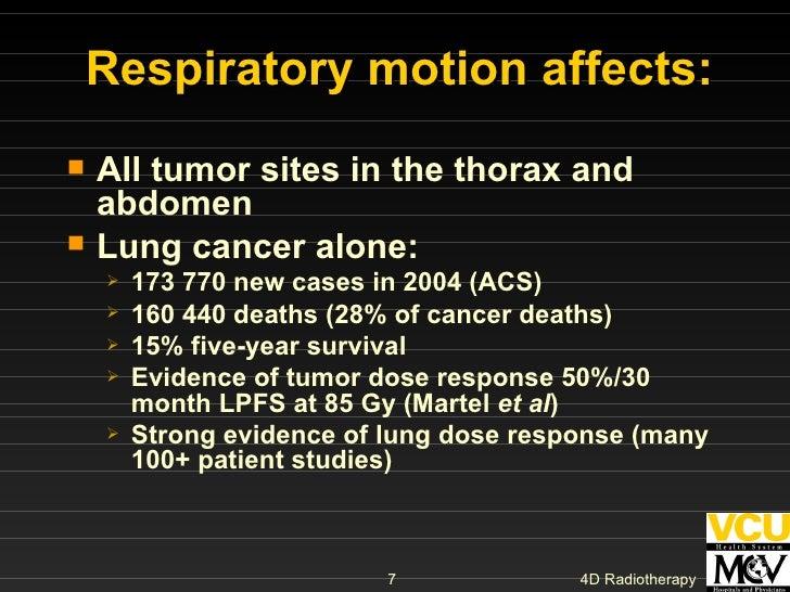 Respiratory motion affects: <ul><li>All tumor sites in the thorax and abdomen </li></ul><ul><li>Lung cancer alone: </li></...