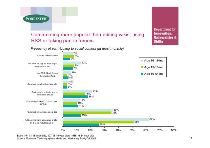 Commenting more popular than editing wikis, using              RSS or taking part in forums             Frequency of contr...