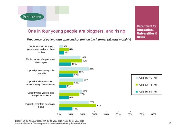 One in four young people are bloggers, and rising            Frequency of putting own opinions/content on the internet (at...
