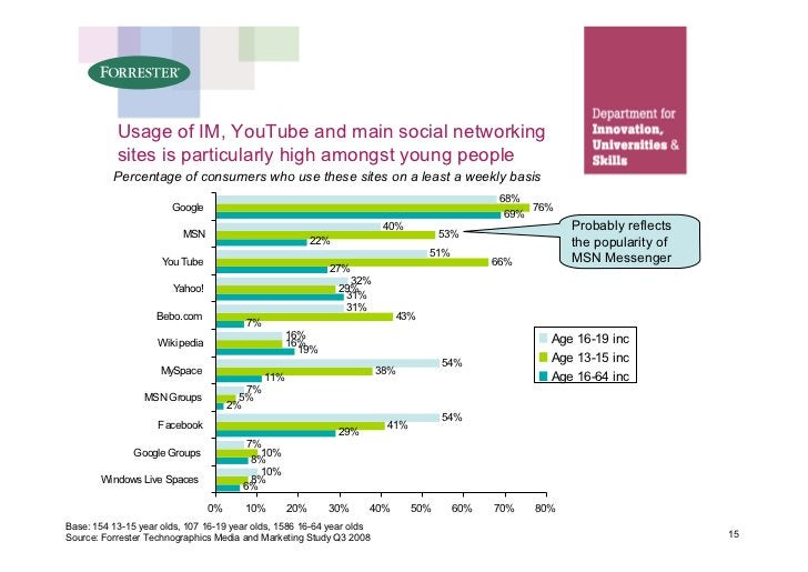 Usage of IM, YouTube and main social networking            sites is particularly high amongst young people           Perce...