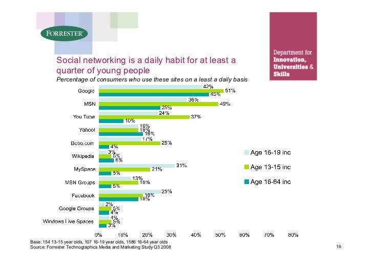 Social networking is a daily habit for at least a             quarter of young people             Percentage of consumers ...