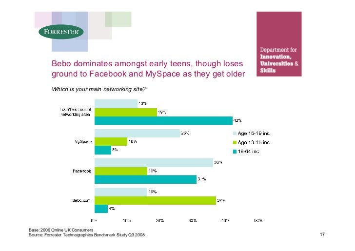 Bebo dominates amongst early teens, though loses           ground to Facebook and MySpace as they get older            Whi...