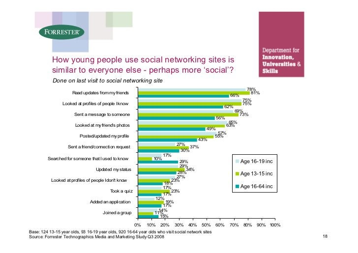 How young people use social networking sites is             similar to everyone else - perhaps more 'social'?             ...