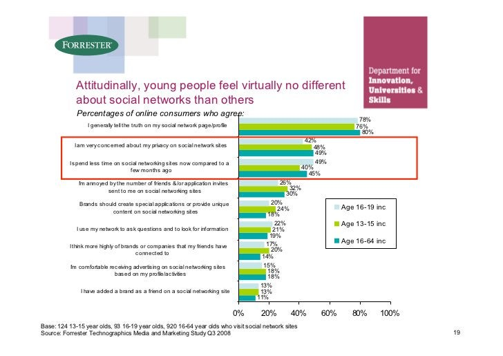 Attitudinally, young people feel virtually no different              about social networks than others              Percen...