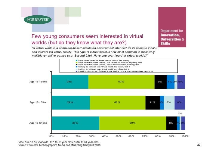 """Few young consumers seem interested in virtual            worlds (but do they know what they are?)            """"A virtual w..."""