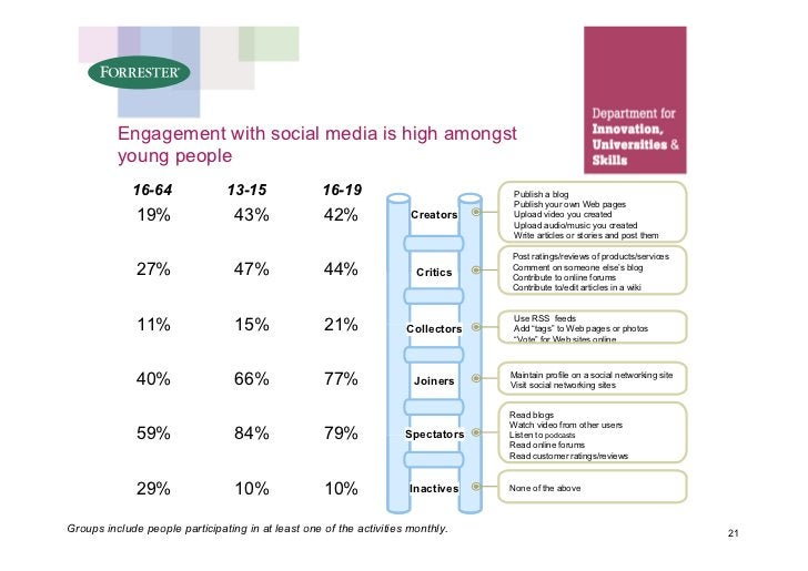 Engagement with social media is high amongst           young people              16-64              13-15               16...