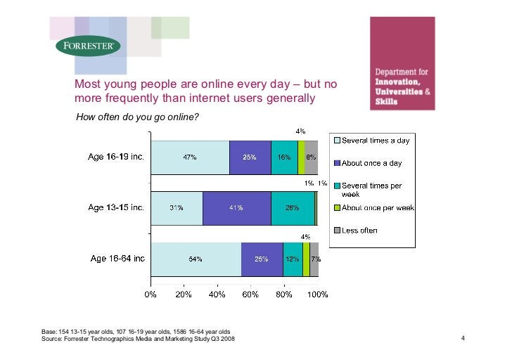 Most young people are online every day – but no            more frequently than internet users generally             How o...