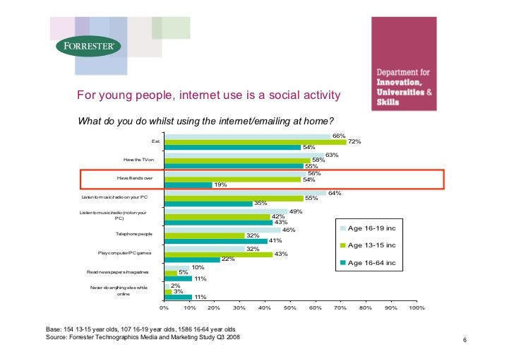 For young people, internet use is a social activity             What do you do whilst using the internet/emailing at home?...