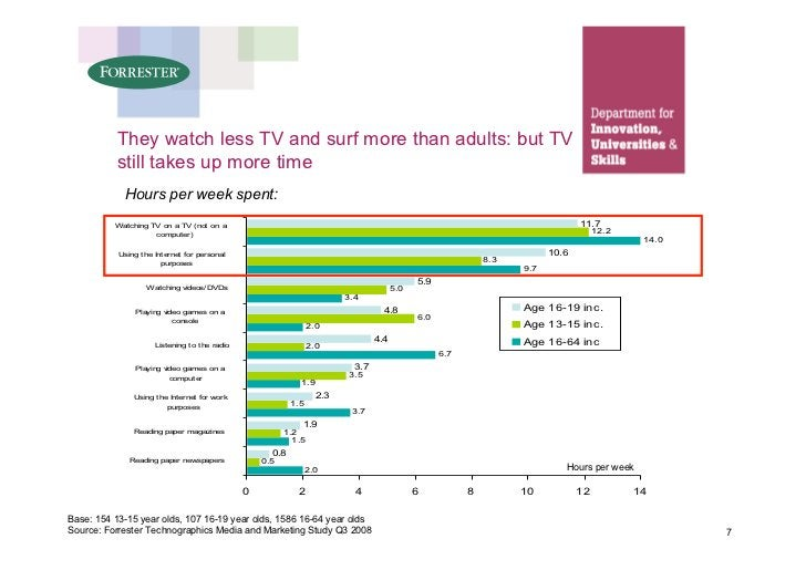 They watch less TV and surf more than adults: but TV           still takes up more time             Hours per week spent: ...
