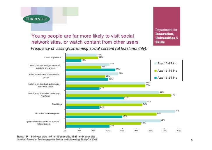 Young people are far more likely to visit social              network sites, or watch content from other users            ...