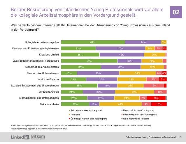 Rekrutierung von Young Professionals in Deutschland | 12 02 61% 33% 36% 53% 38% 15% 24% 35% 21% 25% 27% 34% 47% 42% 23% 38...