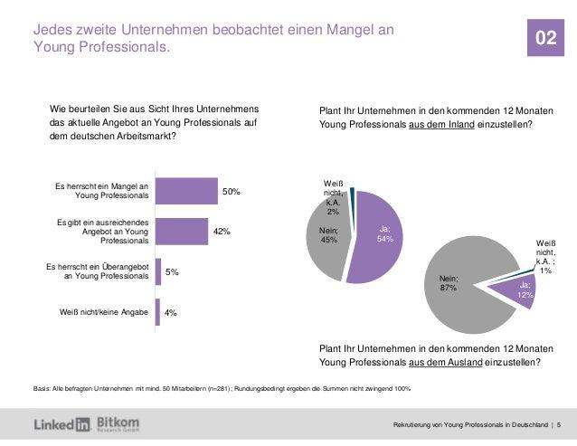 Rekrutierung von Young Professionals in Deutschland | 5 02 Wie beurteilen Sie aus Sicht Ihres Unternehmens das aktuelle An...