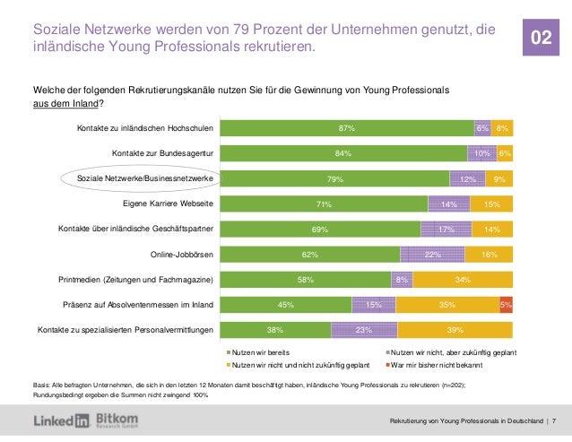 Rekrutierung von Young Professionals in Deutschland | 7 02 87% 84% 79% 71% 69% 62% 58% 45% 38% 6% 10% 12% 14% 17% 22% 8% 1...