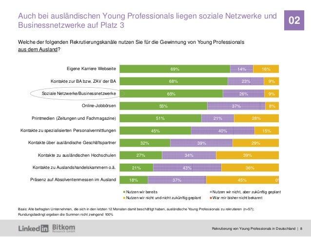 Rekrutierung von Young Professionals in Deutschland | 8 02 69% 68% 65% 55% 51% 45% 32% 27% 21% 18% 14% 23% 26% 37% 21% 40%...