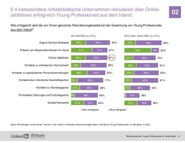 Rekrutierung von Young Professionals in Deutschland | 9 02 36% 51% 35% 23% 39% 16% 21% 9% 31% 58% 37% 52% 62% 43% 62% 45% ...