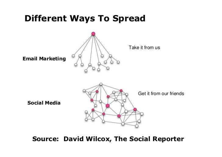 Source: Beth Kanter, How To Think Like A Social Media Genius