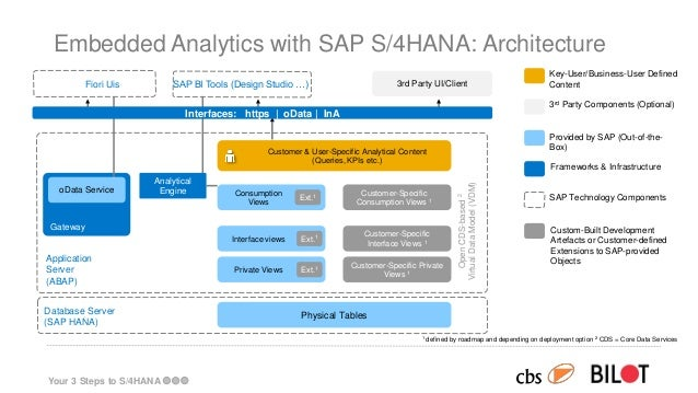Your 3 Steps To S 4hana The Best Second Opinion On The