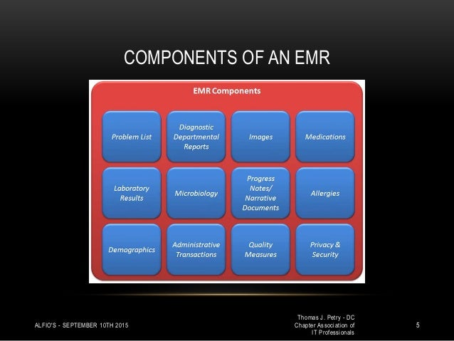 Your Electronic Medical Record Structure Versus Non