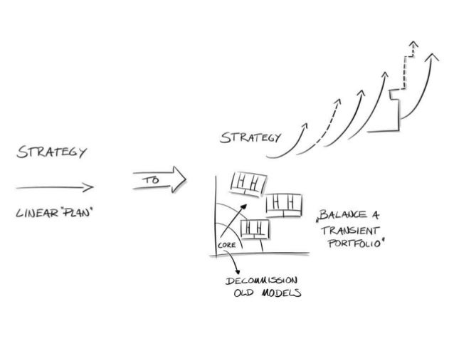 Three levels of business models