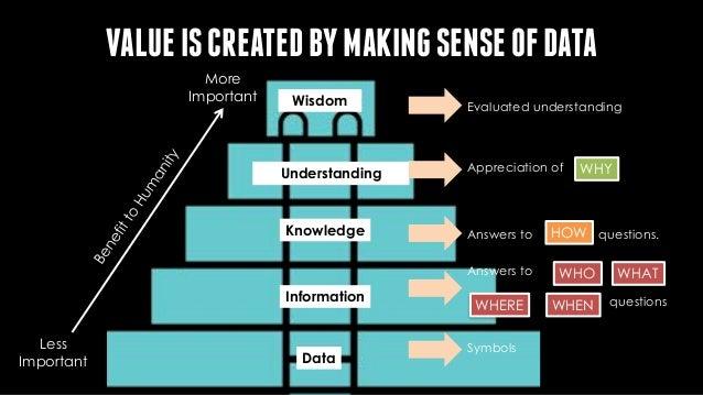 Wisdom Knowledge Information Data More Important Less Important Understanding VALUEPYRAMIDFORSMARTPARKING N/A Empty (0), F...
