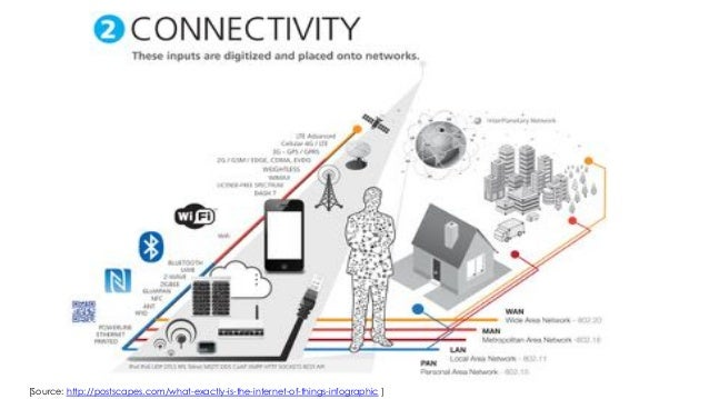 [Source: http://postscapes.com/what-exactly-is-the-internet-of-things-infographic ]