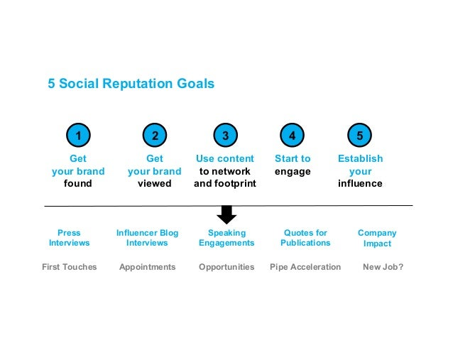 Your personal branding blueprint 6 malvernweather Image collections