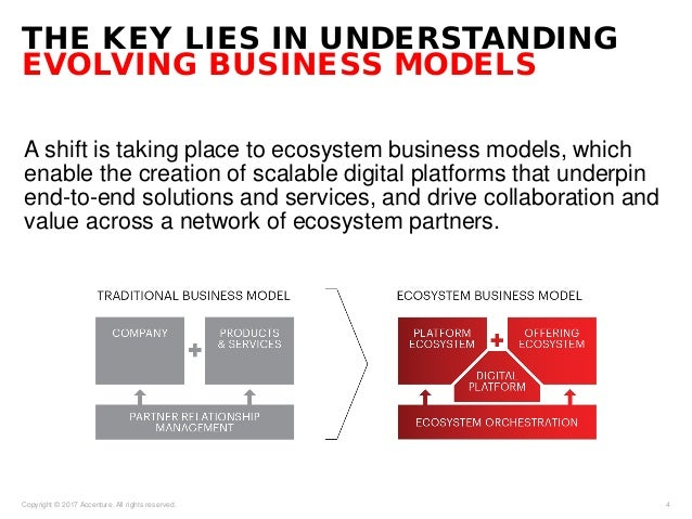 THE KEY LIES IN UNDERSTANDING EVOLVING BUSINESS MODELS A shift is taking place to ecosystem business models, which enable ...