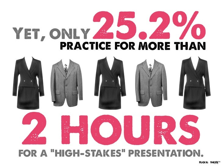"""Yet, only    25.2%       practice for more than2 hoursfor a """"high-stakes"""" presentation.                                Fli..."""