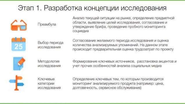 Этап 1. Разработка концепции исследования  Преамбула  Выбор периода исследования  Методология исследования  Ключевые катег...