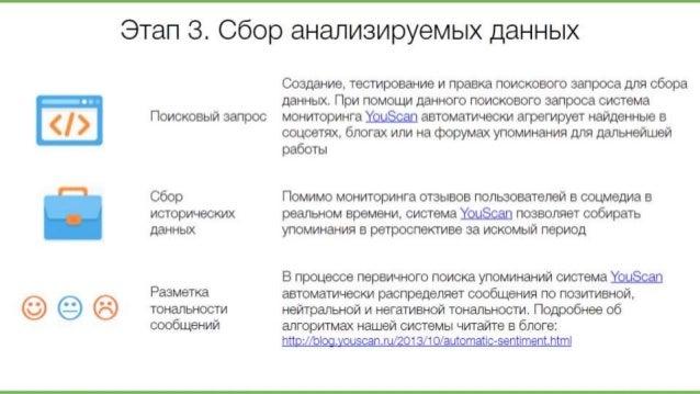 Этап 3. Сбор анализируемых данных  Поисковый запрос  Сбор исторических данных  Разметка тональности сообщений  Создание,  ...