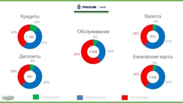 "% YPAAQE BANK    Kpepynbn BamoTa 12% 5% 41% O6CJ'| y)Kl/ |BaH| /Ie 38% 6% 47% 57% e 0/ 34% O 0 .5.e""'03V1Tb' BaHKoBc| <vIe..."