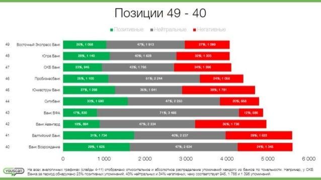 |'| o3Mu, MM 49 - 40  I I I  49 BocToHH6I171 3Kcnpecc Bank 26%,  1,058 47%;1,g13 27%;  1,099  48 }Orpa Bank 28%,  1,140 40...