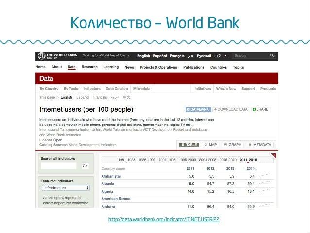 http://data.worldbank.org/indicator/IT.NET.USER.P2 Количество – World Bank