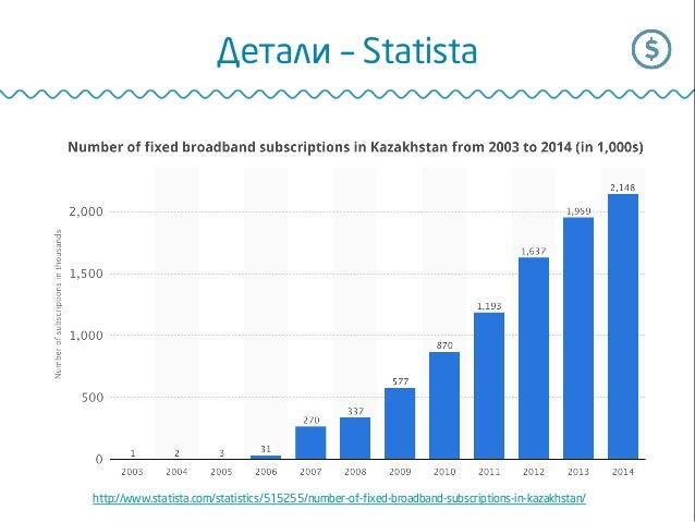 http://www.statista.com/statistics/515255/number-of-xed-broadband-subscriptions-in-kazakhstan/ Детали – Statista