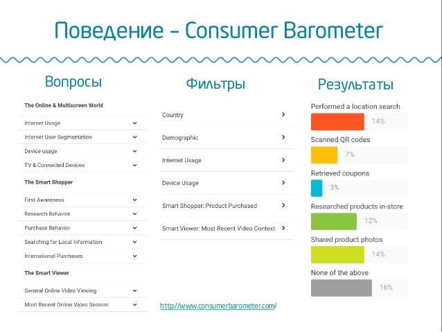 Поведение – Consumer Barometer http://www.consumerbarometer.com/ Вопросы Фильтры Результаты