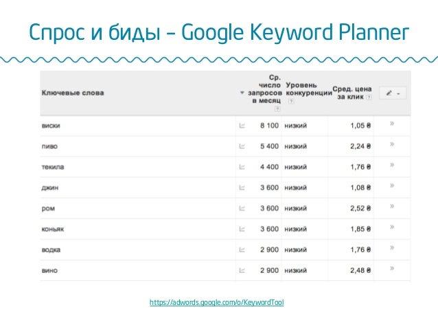 Спрос и биды – Google Keyword Planner https://adwords.google.com/o/KeywordTool