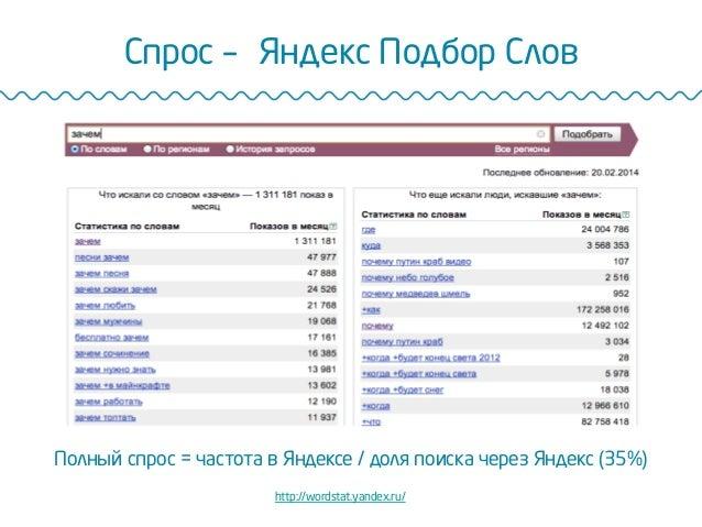 Спрос –Яндекс Подбор Cлов http://wordstat.yandex.ru/ Полный спрос = частота в Яндексе / доля поиска через Яндекс (35%)