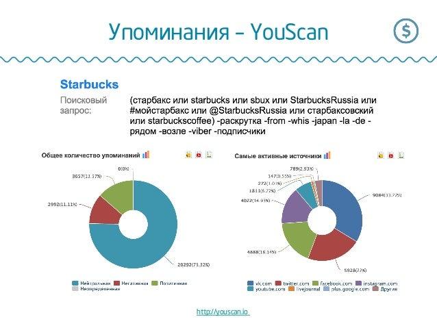 Упоминания – YouScan http://youscan.io